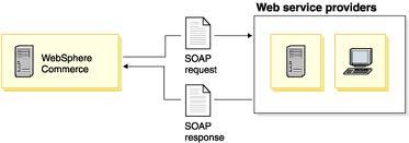 Axis2 Soap Integration
