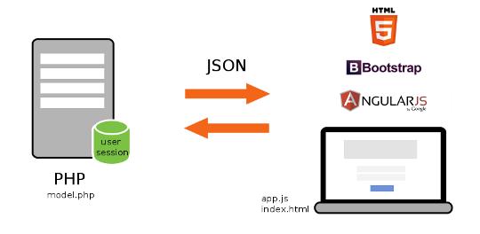 AngularJS test application architecture