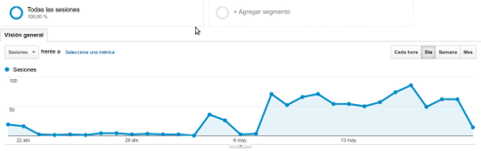 Spam en Analytics