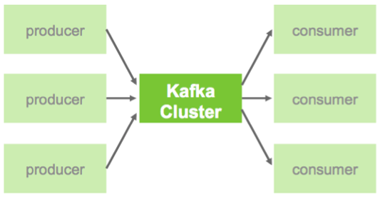 Kafka Diagram