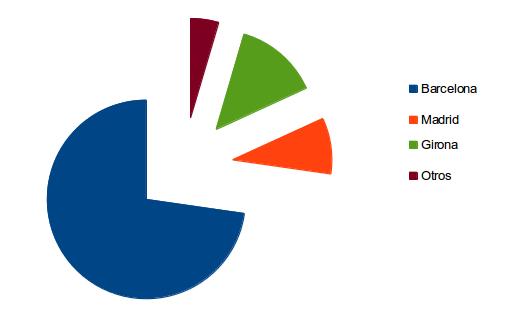 Porcentajes Consultoría y Desarrollo Liferay