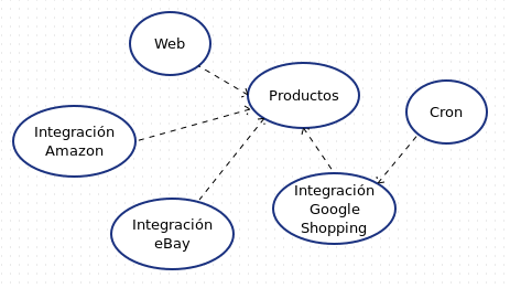 Microservices Example