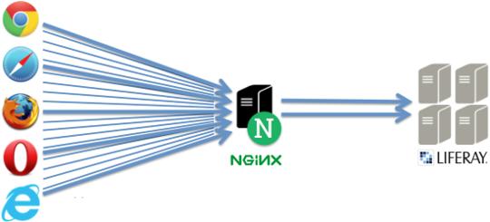 Nginx-Liferay Balancer