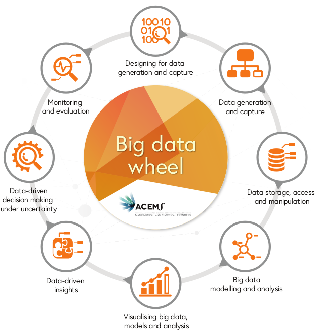 ACEMS Bigdata Wheel