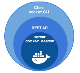 Docker Api Rest