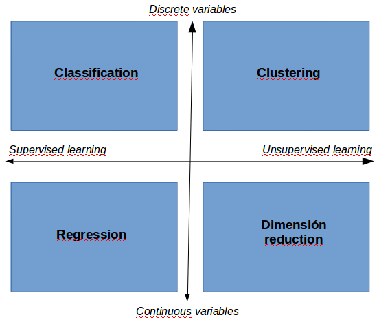 Machine Learning clasification algorithm