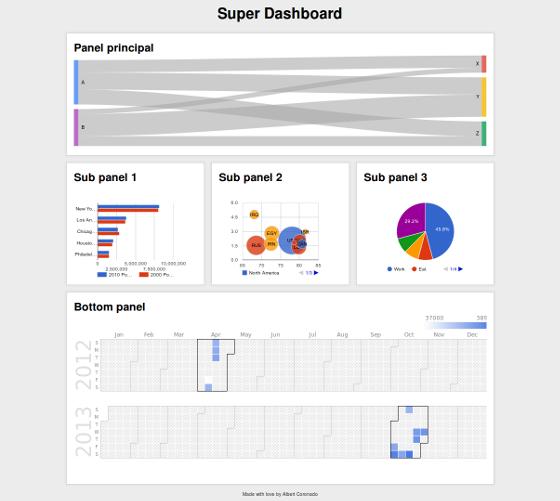 HTML5 + Google Charts Dashboard