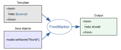 Freemarker Engine