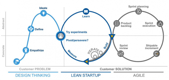 Combinar Design Thinking, Lean Startup y Agile