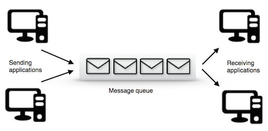 Message Queue Example