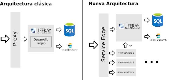 Nueva arquitectura Liferay Microservices