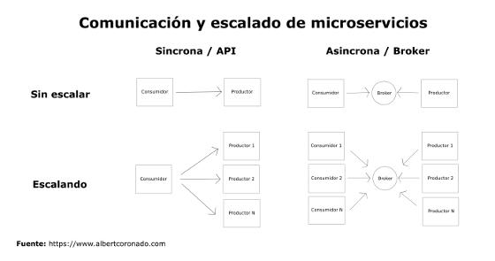 Microservicios Comunicacion