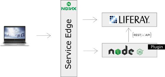 Arquitectura Liferay | Microservicios, Edge Service y NodeJS
