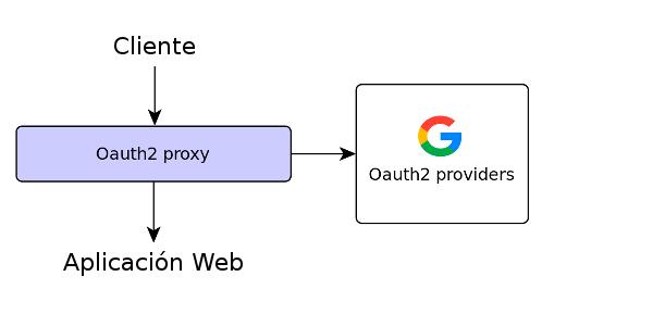 oauth2 proxy